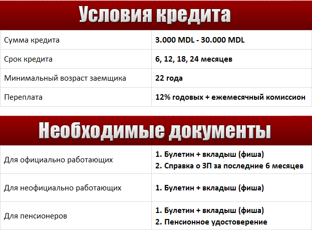 conditii-credit-ru2014